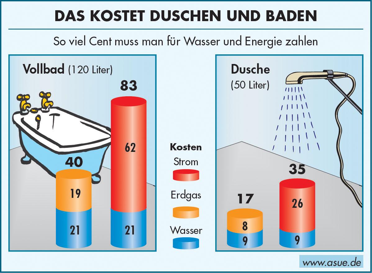 Was Kosten Dusche Und Vollbad 2003 Asue