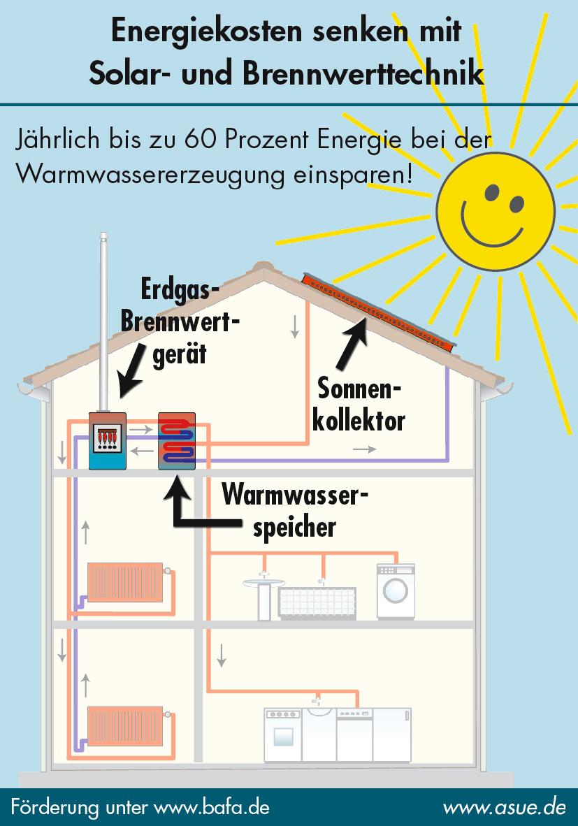 Energiekosten senken mit Solar- und Brennwerttechnik: Sparsame ...