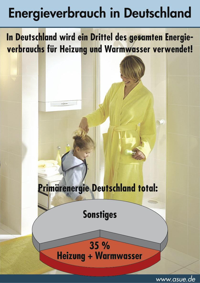 energieverbrauch in deutschland ein drittel allein f r heizung und warmwasser 2005 asue. Black Bedroom Furniture Sets. Home Design Ideas