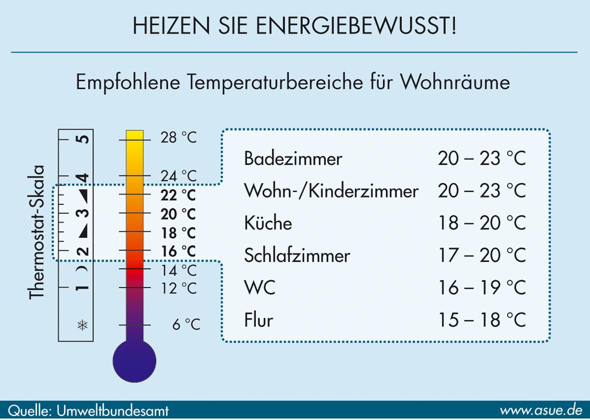 Wohlfühltemperatur für Innenräume - 2006 | ASUE