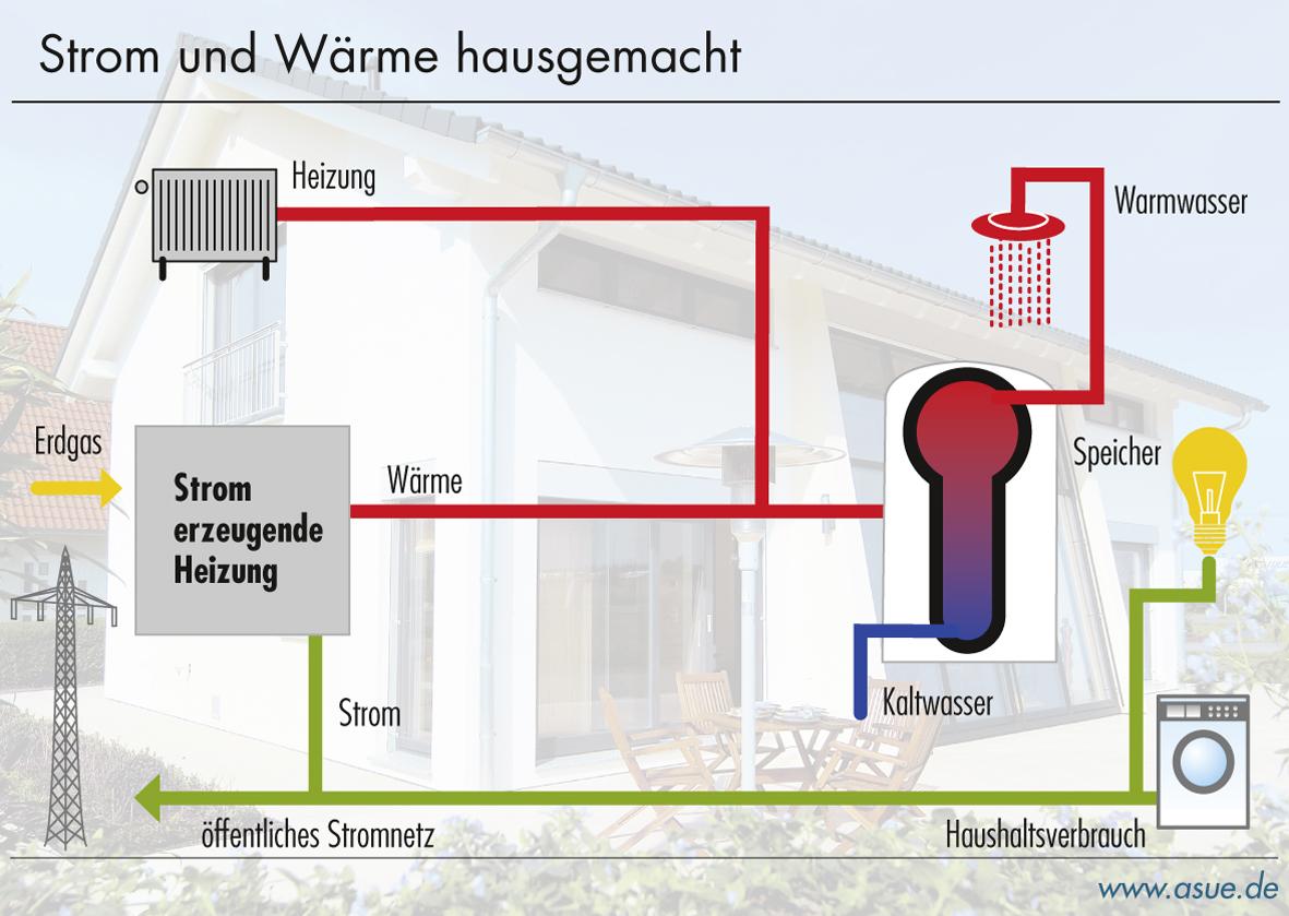 strom erzeugende heizungen strom und w rme hausgemacht 2009 asue. Black Bedroom Furniture Sets. Home Design Ideas