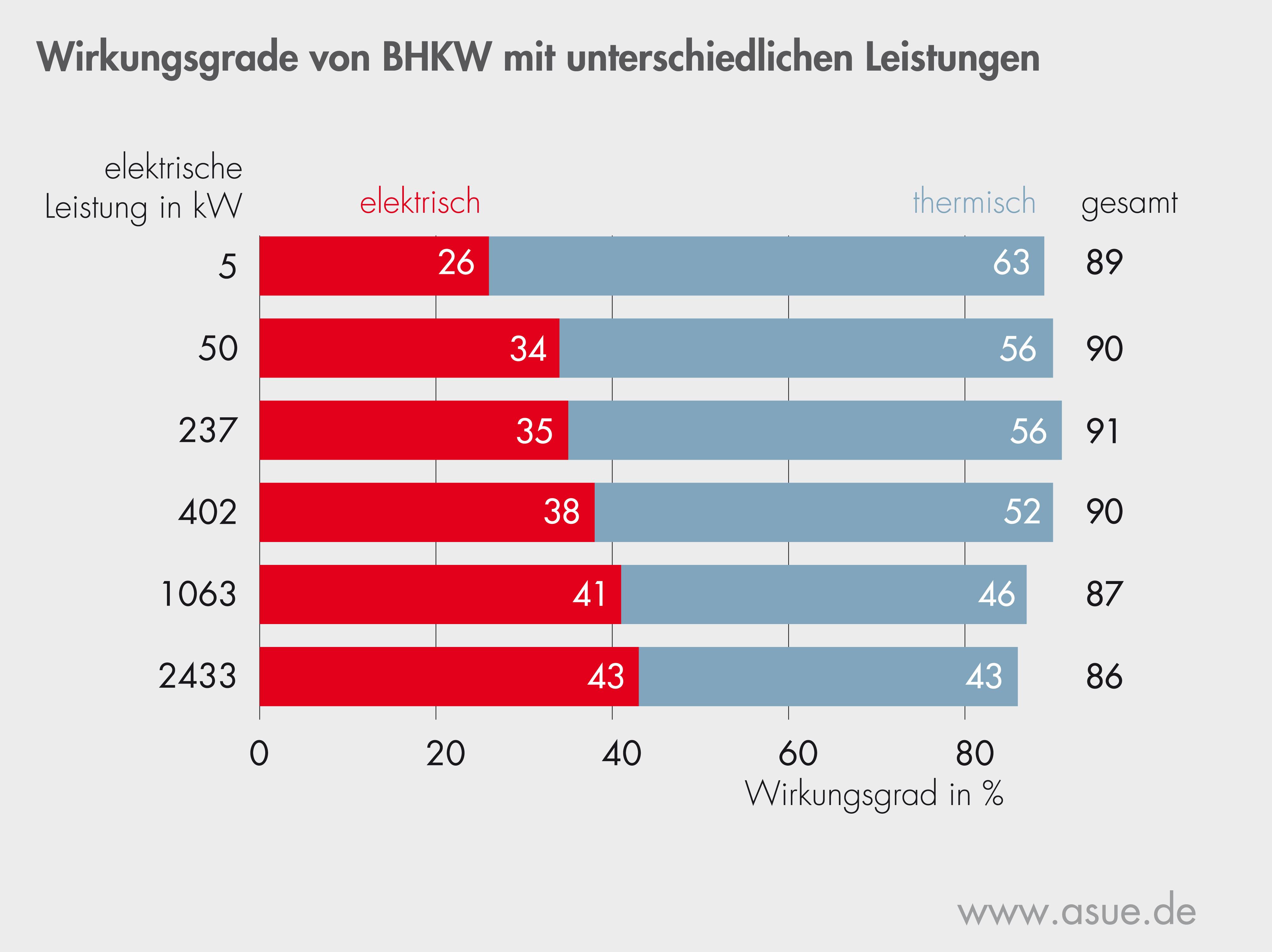 BHKW Wirkungsgrade bei unterschiedlichen elektrischen Leistungen