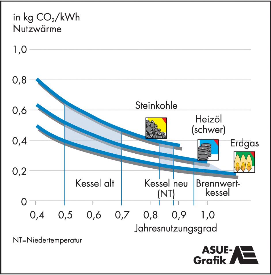 Grafik   ASUE