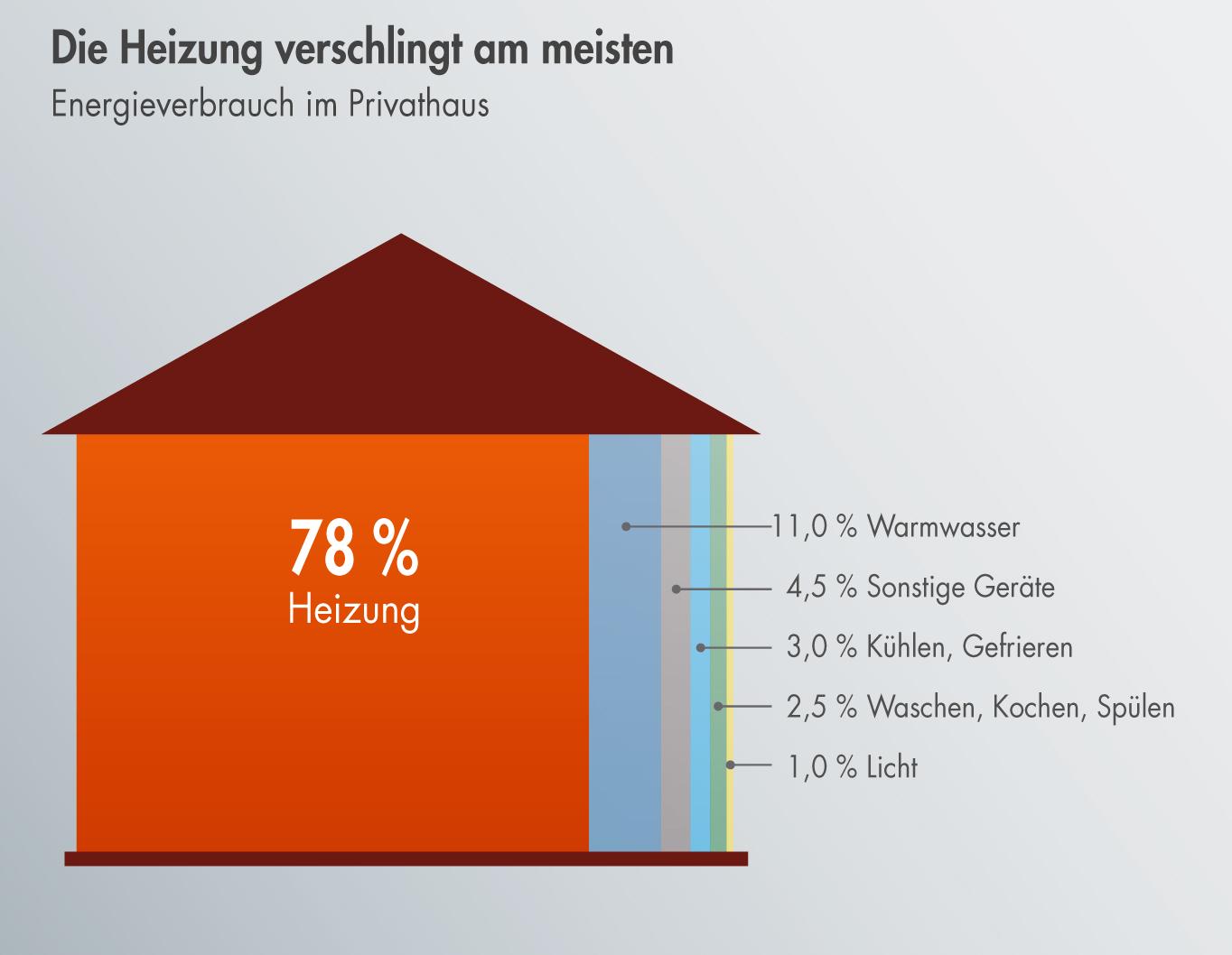 heizenergie sparen bedeutet co2 sparen wie das geht zeigt landrat tritthart co2 fasten staffel. Black Bedroom Furniture Sets. Home Design Ideas
