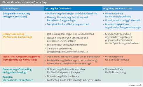ASUE-Grafik; Die vier Grundvarianten des Contractings