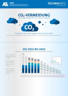 Fact-Sheet CO2-vermeidung