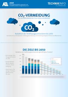 Fact-Sheet CO2-vermeidung